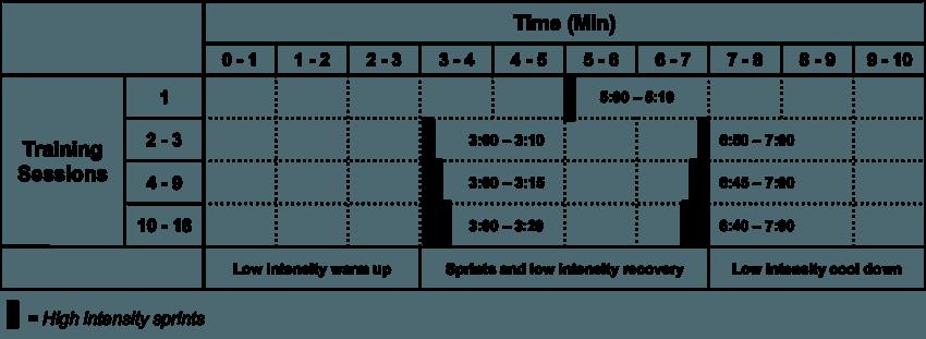 REHIT Protocol