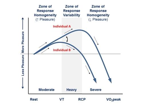 Ventilatory Threshold